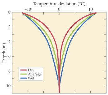 Global climate change convergence of disciplines for Soil temperature